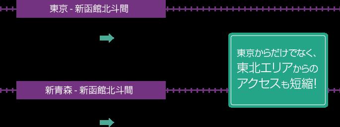 東京-新函館北斗 新青森-新函館北斗 新幹線需要的時間