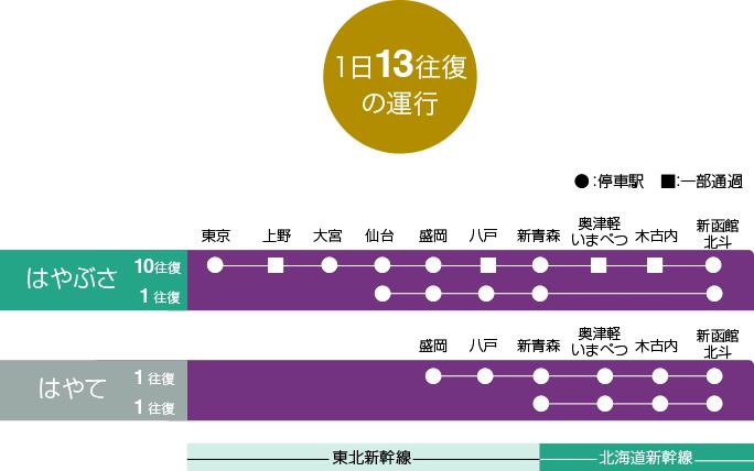 北海道新幹線時間表