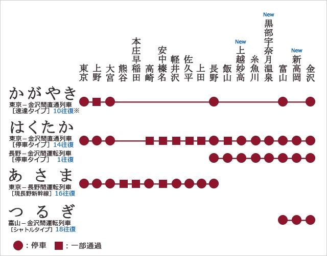 「東京」から「新高岡」新幹線の料金・時間 - 駅探